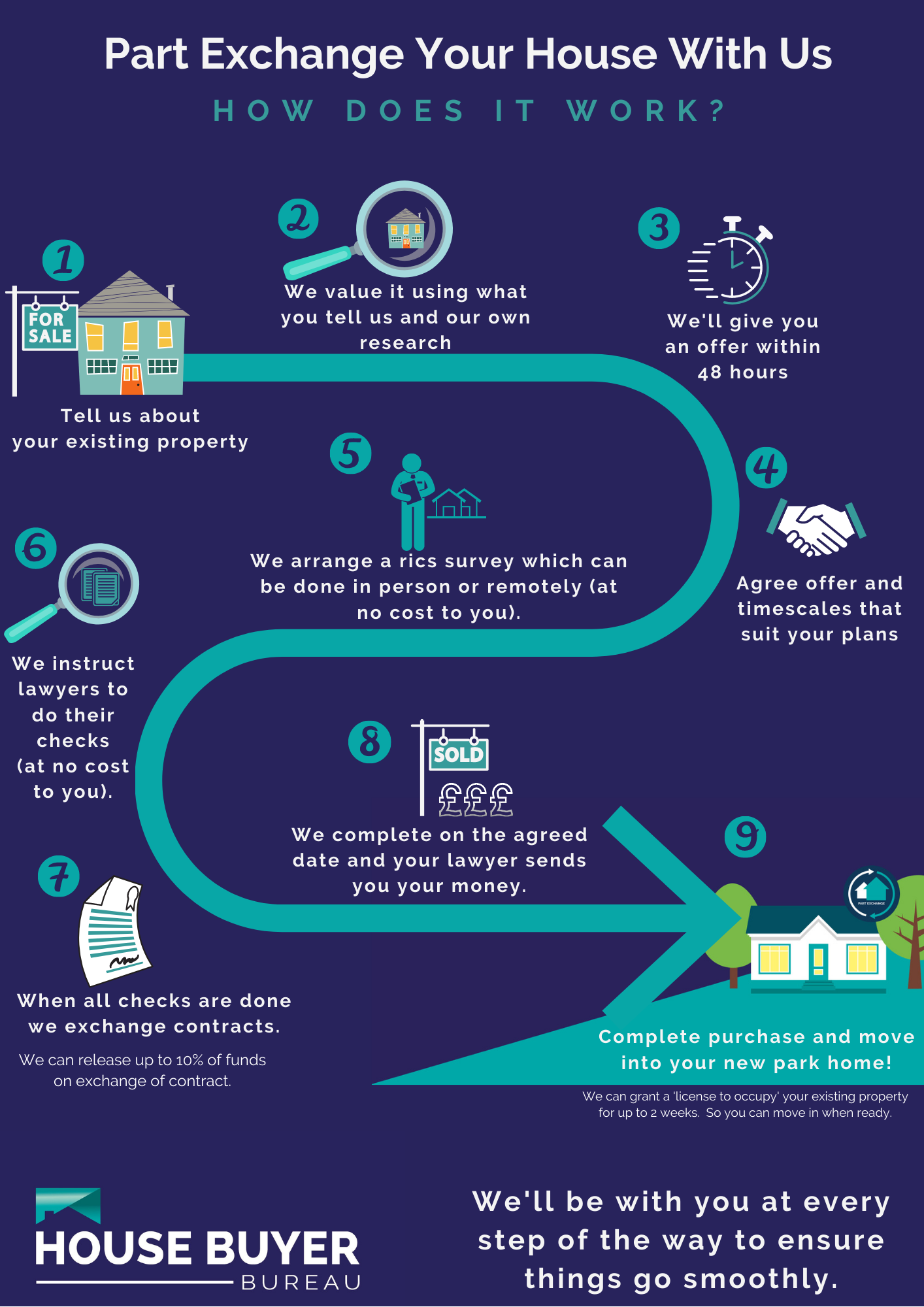 part exchange your house infograph